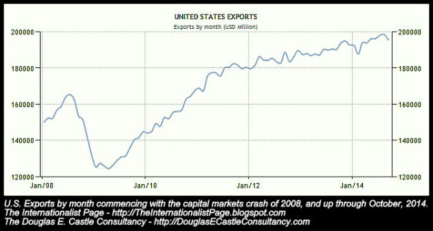 U.S. Exports Month-By-Month, Commencing 2008 -- Douglas E. Castle -- The Internationalist Page